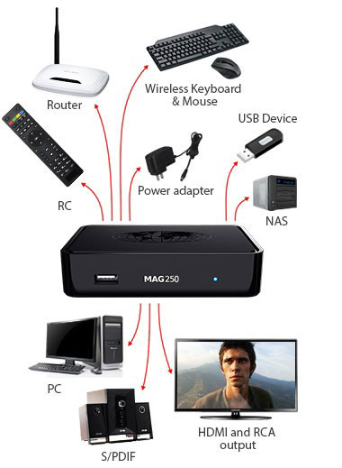 MAG-250 Micro Konsole IPTV SET TOP BOX